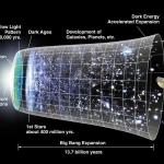 La Legge di Hubble-Lemaître