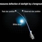 Una Nuova Conferma della Relatività Generale