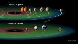 the seven planets that orbit the star named Trappist-1, in order of their distance from the star, compared to Earth's solar system. Seven Earth-size planets that could potentially harbor life have been identified orbiting a tiny star not too far away, offering the first realistic opportunity to search for biological signs of alien life outside of the solar system. (JPL-Caltech/NASA via The New York Times)