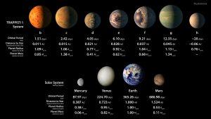 Schema comparativo tra i pianeti di Trappist-1 (resi artisticamente in base ai dati noti) e i quattro pianeti interni del Sistema Solare. AFP photo / ESO/NASA