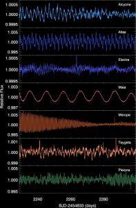 Le spettacolari curve di luce delle Sette Sorelle: si noti che le variazioni sono estremamente esigue. Maya è l'unica ad avere un ciclo regolare di 10 giorni dovuto verosimilmente ad una macchia calda sulla superficie che appare e scompare mentre lei ruota.
