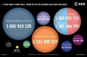Tutti i numeri della DR2. I record della seconda edizione del catalogo Gaia: ogni cerchio rappresenta il numero di stelle di cui è stata effettuata la misura indicata al suo interno.