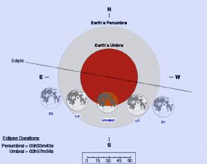 Lo spostamento della Luna rispetto all'ombra terrestre durante l'eclissi. Da Fred Espenak